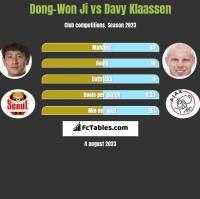 Dong-Won Ji vs Davy Klaassen h2h player stats