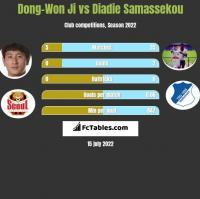 Dong-Won Ji vs Diadie Samassekou h2h player stats