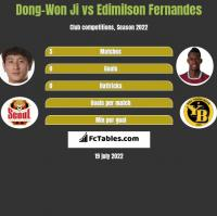 Dong-Won Ji vs Edimilson Fernandes h2h player stats