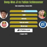 Dong-Won Ji vs Fabian Schleusener h2h player stats