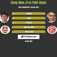 Dong-Won Ji vs Felix Klaus h2h player stats