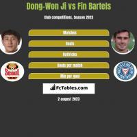 Dong-Won Ji vs Fin Bartels h2h player stats