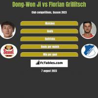 Dong-Won Ji vs Florian Grillitsch h2h player stats