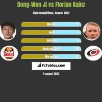 Dong-Won Ji vs Florian Kainz h2h player stats