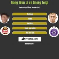 Dong-Won Ji vs Georg Teigl h2h player stats