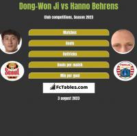 Dong-Won Ji vs Hanno Behrens h2h player stats