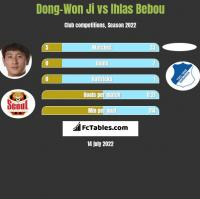 Dong-Won Ji vs Ihlas Bebou h2h player stats