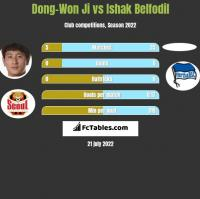 Dong-Won Ji vs Ishak Belfodil h2h player stats