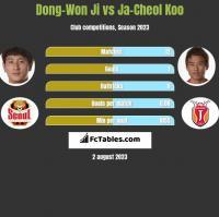 Dong-Won Ji vs Ja-Cheol Koo h2h player stats