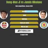 Dong-Won Ji vs Jannis Nikolaou h2h player stats