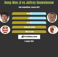Dong-Won Ji vs Jeffrey Gouweleeuw h2h player stats