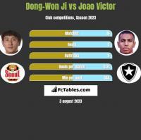 Dong-Won Ji vs Joao Victor h2h player stats