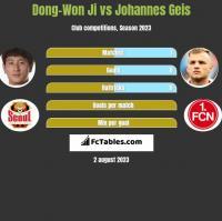 Dong-Won Ji vs Johannes Geis h2h player stats