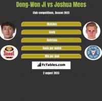 Dong-Won Ji vs Joshua Mees h2h player stats