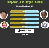 Dong-Won Ji vs Jurgen Locadia h2h player stats