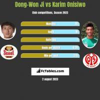 Dong-Won Ji vs Karim Onisiwo h2h player stats