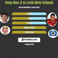 Dong-Won Ji vs Levin Mete Oztunali h2h player stats