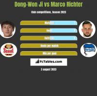 Dong-Won Ji vs Marco Richter h2h player stats