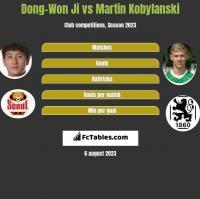 Dong-Won Ji vs Martin Kobylański h2h player stats