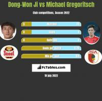Dong-Won Ji vs Michael Gregoritsch h2h player stats