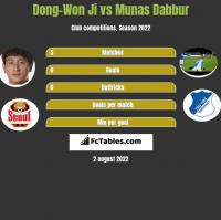 Dong-Won Ji vs Munas Dabbur h2h player stats
