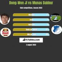 Dong-Won Ji vs Munas Dabbur h2h player stats
