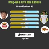 Dong-Won Ji vs Rani Khedira h2h player stats