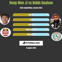Dong-Won Ji vs Robin Quaison h2h player stats