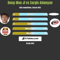 Dong-Won Ji vs Sargis Adamyan h2h player stats