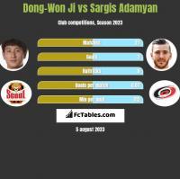 Dong-Won Ji vs Sargis Adamyan h2h player stats