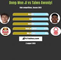 Dong-Won Ji vs Taiwo Awoniyi h2h player stats
