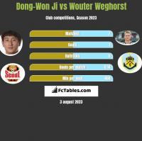 Dong-Won Ji vs Wouter Weghorst h2h player stats