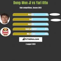 Dong-Won Ji vs Yari Otto h2h player stats