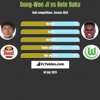 Dong-Won Ji vs Bote Baku h2h player stats
