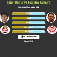 Dong-Won Ji vs Leandro Barreiro h2h player stats