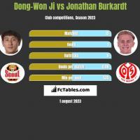 Dong-Won Ji vs Jonathan Burkardt h2h player stats
