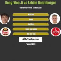 Dong-Won Ji vs Fabian Nuernberger h2h player stats