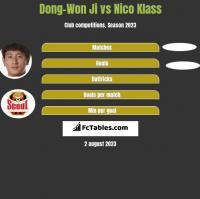 Dong-Won Ji vs Nico Klass h2h player stats