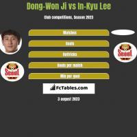 Dong-Won Ji vs In-Kyu Lee h2h player stats