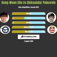 Dong-Woon Sim vs Aleksandar Palocevic h2h player stats