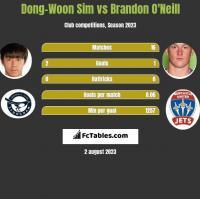 Dong-Woon Sim vs Brandon O'Neill h2h player stats