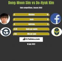 Dong-Woon Sim vs Do-Hyuk Kim h2h player stats