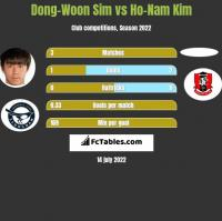 Dong-Woon Sim vs Ho-Nam Kim h2h player stats