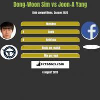 Dong-Woon Sim vs Joon-A Yang h2h player stats