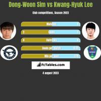 Dong-Woon Sim vs Kwang-Hyuk Lee h2h player stats
