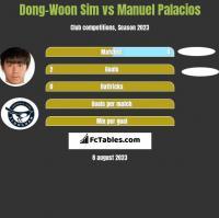 Dong-Woon Sim vs Manuel Palacios h2h player stats