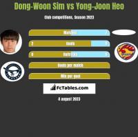 Dong-Woon Sim vs Yong-Joon Heo h2h player stats