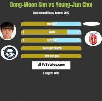 Dong-Woon Sim vs Young-Jun Choi h2h player stats
