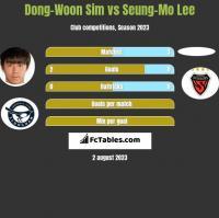 Dong-Woon Sim vs Seung-Mo Lee h2h player stats