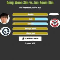 Dong-Woon Sim vs Jun-Beom Kim h2h player stats